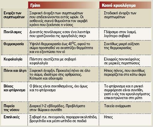 Διαφορές γρίπης και απλού κρυολογήματος